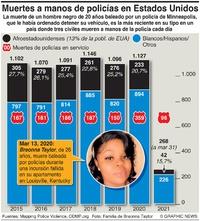 JUSTICIA: Muertes a manos de la policía en EUA infographic