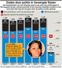 JUSTITIE: Doden door politie VSU.S. police killings infographic
