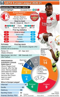 SOCCER: UEFA Europa League Quarter-final, 2nd leg, Apr 15 infographic