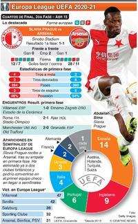 SOCCER: Cuartos de Final de Europa League UEFA , 2da fase, Abr 15 infographic