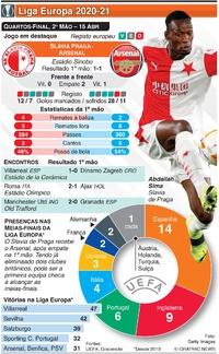 FUTEBOL: Liga Europa, Quartos-final, 2ª mão, 15 Abr infographic