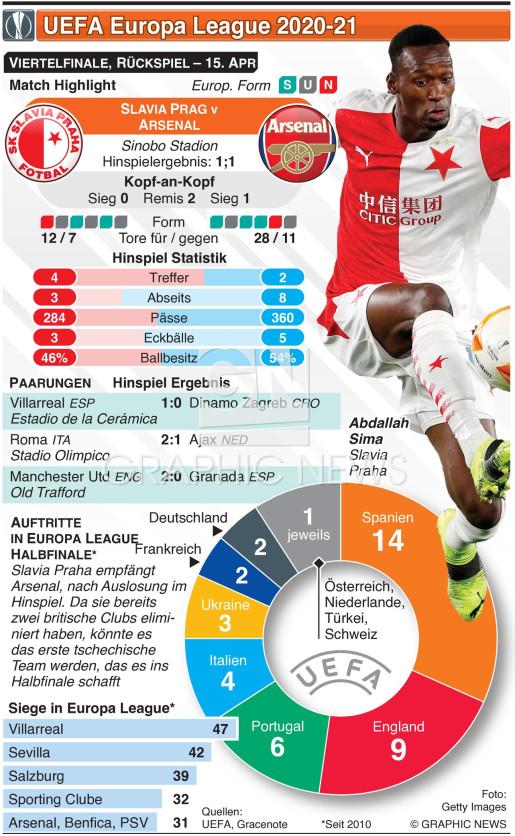 UEFA Europa League Viertelfinale, Rückspiel, 15. Apr infographic