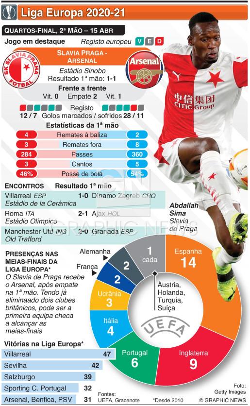 Liga Europa, Quartos-final, 2ª mão, 15 Abr infographic