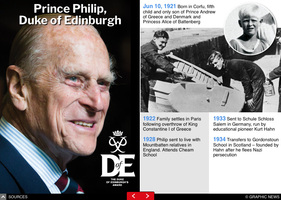 PEOPLE: Prince Philip obituary interactive infographic