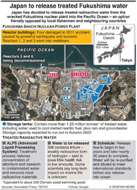 JAPAN: Fukushima water release infographic