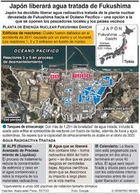 JAPÓN: Liberación de agua de Fukushima infographic