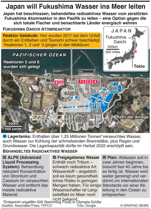 Fukushima Wasser Ableitung infographic