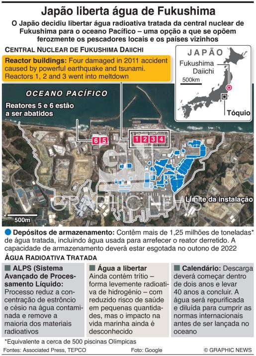 Descarga de água de Fukushima infographic