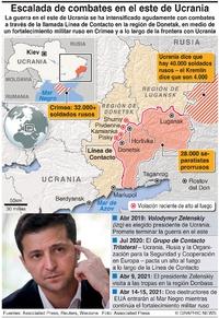 EJÉRCITOS: Informe de situación Ucrania-Rusia infographic