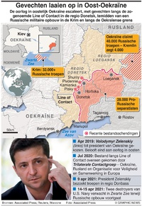 MILITARY: Situatie Oekraïne-Rusland infographic