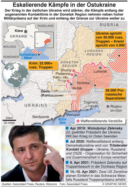 Ukraine-Russland sit rep infographic
