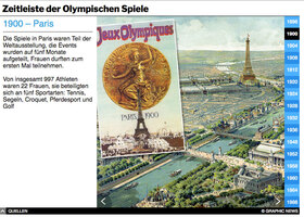 TOKYO 2020: Olympische Zeitleiste - interactive infographic