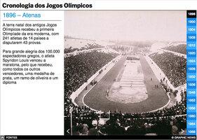 TÓQUIO 2020: Cronologia Olímpica interactivo infographic