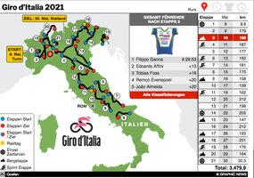 RADRENNEN: Giro d'Italia 2021 interactive (2) infographic