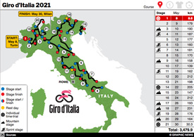 CYCLING: Giro d'Italia 2021 interactive infographic