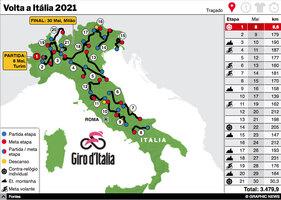 CICLISMO: Volta a Itália 2021 interactivo (3) infographic