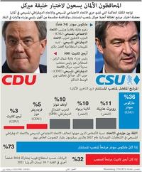 سياسة: المحافظون الألمان يسعون لاختيار خليفة ميركل infographic