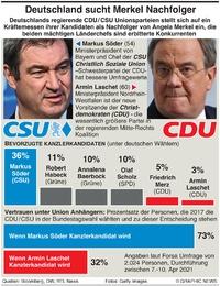 POLITIK: Deutsche Konservative suchen Merkel Nachfolger successor infographic