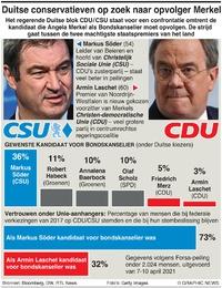 POLITIEK: Duitse conservatieven zoeken opvolger Merkel infographic