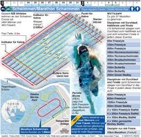 TOKYO 2020: Olympisches Schwimmen/Marathon Schwimmen infographic
