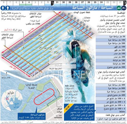 السباحة الأولمبية / ماراثون السباحة infographic