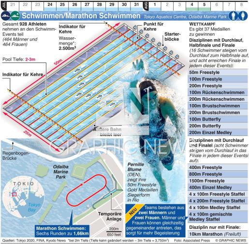 Olympisches Schwimmen/Marathon Schwimmen infographic
