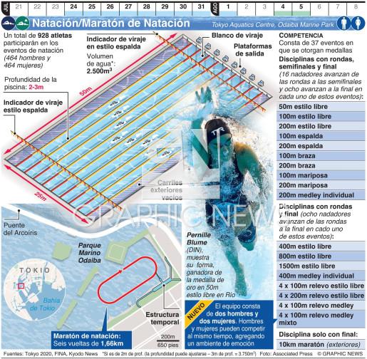 Natación/Maratón de Natación Olímpicos infographic
