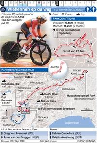 TOKYO 2020: Olympisch Wielrennen op de weg infographic