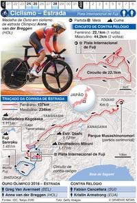 TÓQUIO 2020: Ciclismo de estrada Olímpico infographic