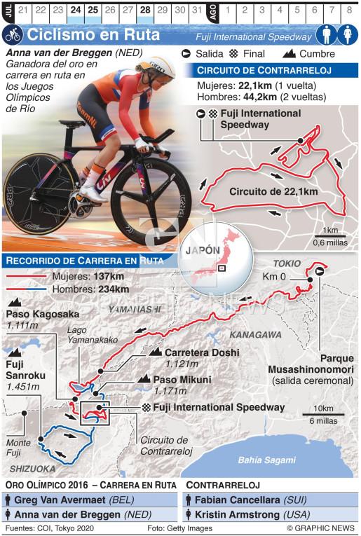 Ciclismo en ruta olímpico infographic