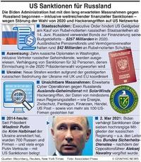 POLITIK: US Sanktionen für Russland (1) infographic