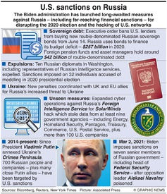 POLITICS: U.S. sanctions on Russia (1) infographic