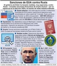POLÍTICA: Sanciones de EUA contra Rusia (1) infographic