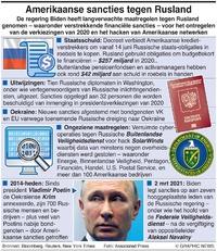 POLITIEK: Amerikaanse sancties tegen Rusland (1) infographic