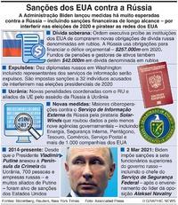 POLÍTICA: Sanções dos EUA contra a Rússia (1) infographic