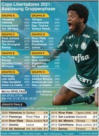 FUSSBALL: Copa Libertadores Auslosung Gruppenphase 2021 infographic