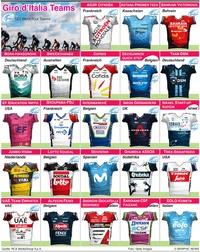 RADRENNEN: Giro d'Italia 2021 Teams und Trikots infographic