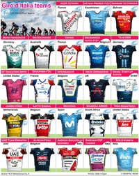 CYCLING: Giro d'Italia 2021 teams and jerseys infographic