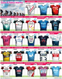 WIELRENNEN: Giro d'Italia 2021 teams en truien infographic
