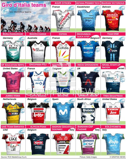 Giro d'Italia 2021 teams and jerseys infographic
