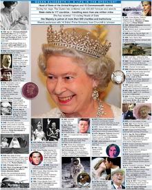 UK: Queen Elizabeth II timeline infographic