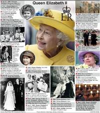 UK: Queen Elizabeth II profile infographic