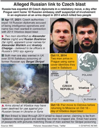 POLITICS: Russia expels Czech diplomats infographic