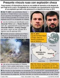 POLÍTICA: Rusia expulsa a diplomáticos checos infographic