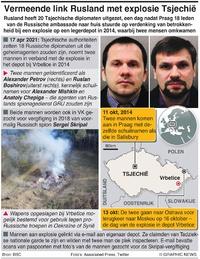 POLITIEK: Rusland zet Tsjechische diplomaten uit infographic