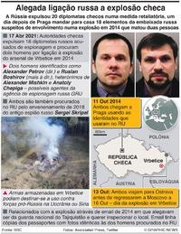 POLÍTICA: Rússia expulsa diplomatas checos infographic
