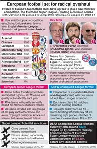 SOCCER: European football set for radical overhaul infographic