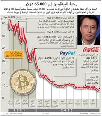 أعمال:  البيتكوين يقترب من 65.000 دولار  infographic