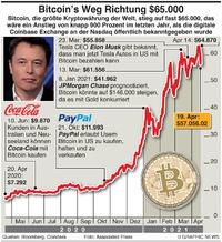 WIRTSCHAFT: Bitcoin nähert sich $65.000 infographic