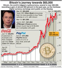 BUSINESS: Bitcoin's nears $65,000 infographic